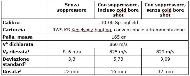 dati sull'utilizzo del soppressore di suono sulla carabina merkel helix 30-06 Springfield