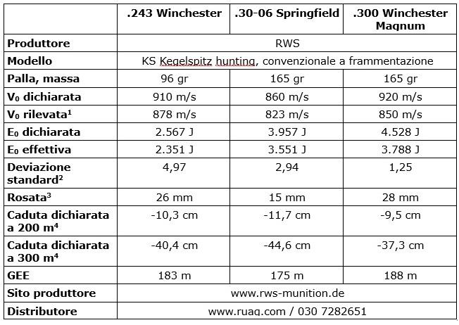 la comparazione dei calibri 243 Winchester, 30-06 Springfield e .300 Winchester Magnum con la medesima carabina merkel helix