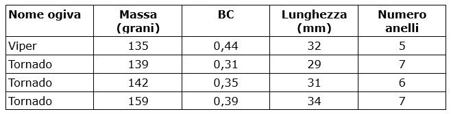 tabella comparativa delle munizioni ibex in calibro .30