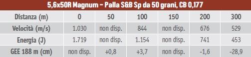 Calibri per la caccia al capriolo, tabella balistica del 5,6X50R Magnum con palla SB Sp da 50 grani, coefficiente balistico 0,177