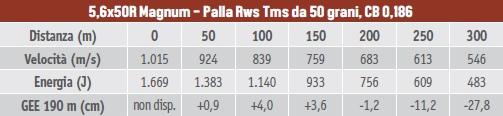 Calibri per la caccia al capriolo, tabella balistica del 5,6x50R Magnum con palla Rws Tms da 50 grani, coefficiente balistico 0,186
