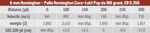 Calibri per la caccia al capriolo, tabella balistica del 6 mm Remington con palla Remington Core Lokt Psp da 100 grani, coefficiente balistico 0,356
