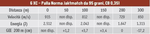 Calibri per la caccia al capriolo, tabella balistica del 6XC con palla Norma Jaktmatch da 95 grani, coefficiente balistico 0,351