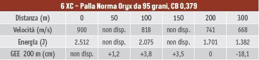 Calibri per la caccia al capriolo, tabella balistica del 6XC con palla Norma Oryx da 95 grani, coefficiente balistico 0,379