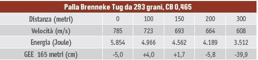 Calibri per la caccia al cervo - tabella balistica del 9,3x64 Brenneke palla Brenneke Tug da 293 grani, CB 0,465