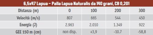 calibri per la caccia al capriolo, 6,5x47 Lapua con palla Lapua Naturalis da 140 grani, coefficiente balistico 0,201