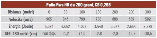 calibri per la caccia al cervo - tabella balistica del 10,3x68 palla Rws Hit da 200 grani, CB 0,268