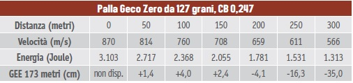 calibri per la caccia al cervo - tabella balistica del 7x57 Mauser palla Geco Zero da 127 grani, CB 0,247