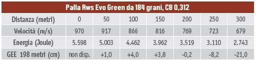 calibri per la caccia al cervo - tabella balistica del 9,3x64 Brenneke palla Rws Evo Green da 184 grani, CB 0,312
