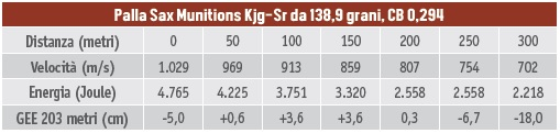 calibri per la caccia al cervo - tabella balistica dell'8,5x63 palla Sax Munitions Kjg-Sr da 138,9 grani, CB 0,294