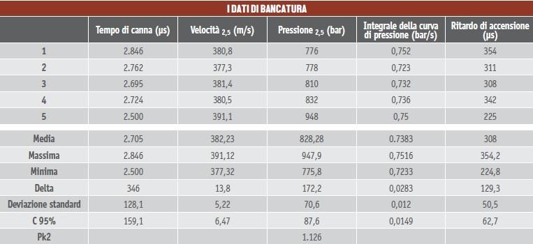 Dati di bancatura della ricarica dispersante calibro 28
